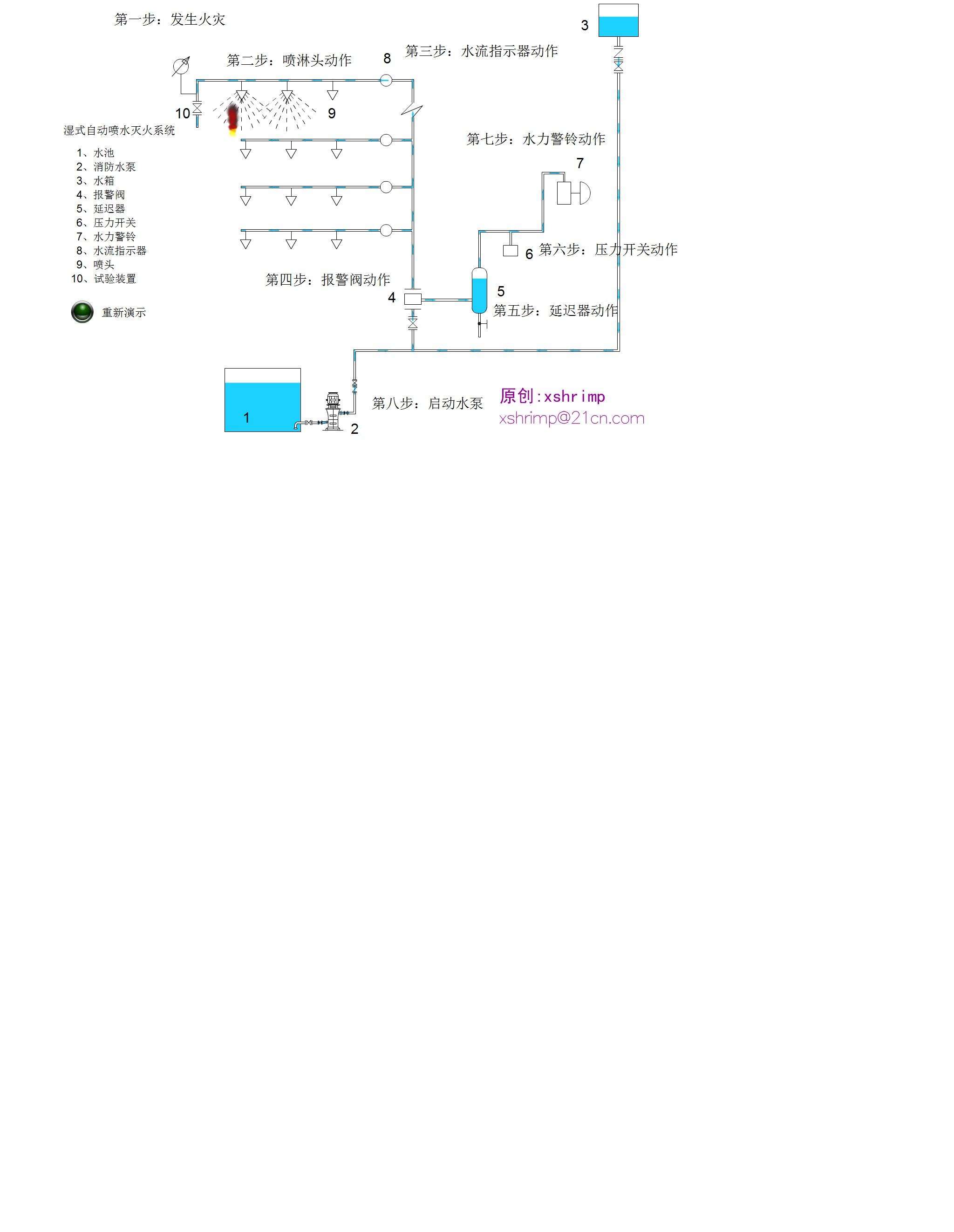 自动喷淋系统原理