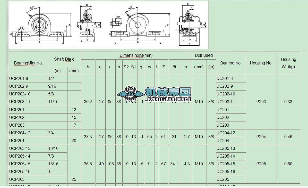 外球面带座轴承规格表 (2)