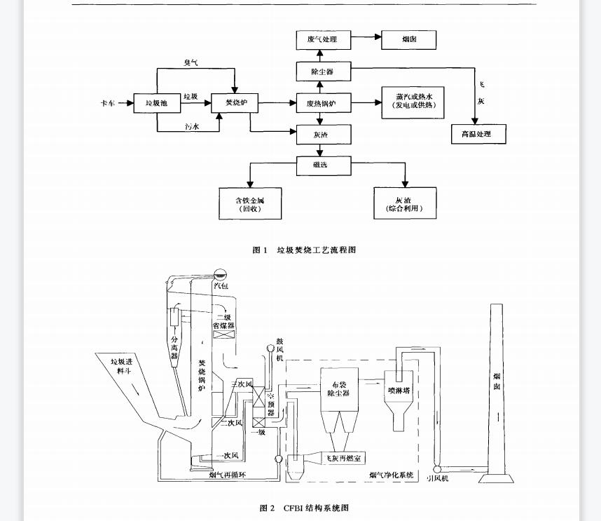 150t/d循环流化床生活垃圾焚烧炉的工艺结构与污染排放